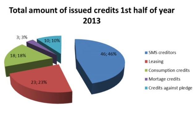 Why does the government regulate consumer credit. But not commercial credit?